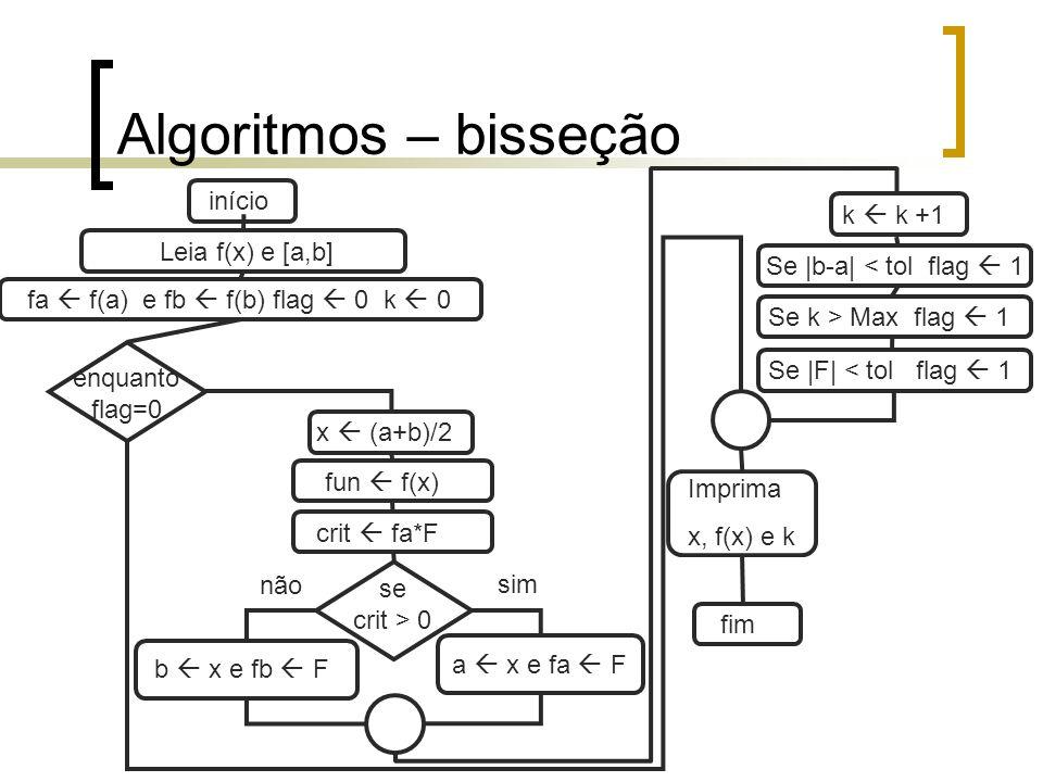 Algoritmos – bisseção início k  k +1 Leia f(x) e [a,b]